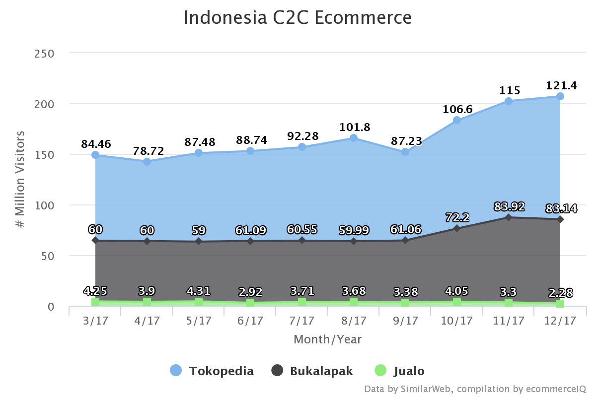 What is the Most Popular E-Commerce Platform in Indonesia